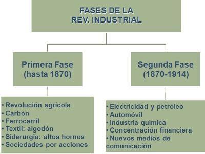 Revolución Industrial   ¡¡RESUMEN BREVE!!