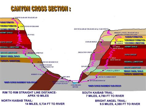 Rim2Rim2Rim Map   Fitness   Trip planning, Grand canyon ...