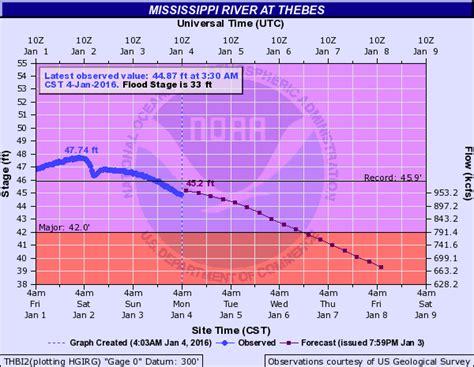 Rising Rivers Threaten Flooding in Arkansas, Mississippi ...