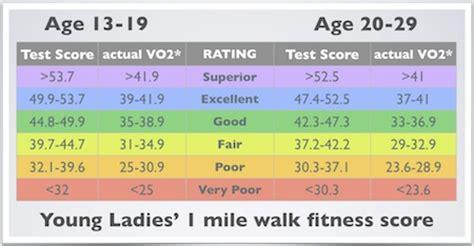 Rockport walking test: Best, easiest beginners cardio ...