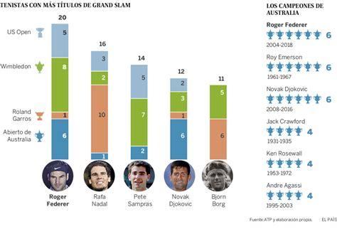 Roger Federer, el tenista con más títulos de Grand Slam ...