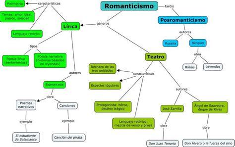 Romanticismo: cuadros sinópticos | Cuadro Comparativo ...