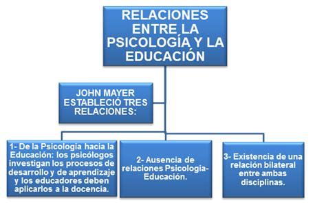 Rúbrica 1: ¿Qué es la psicología?