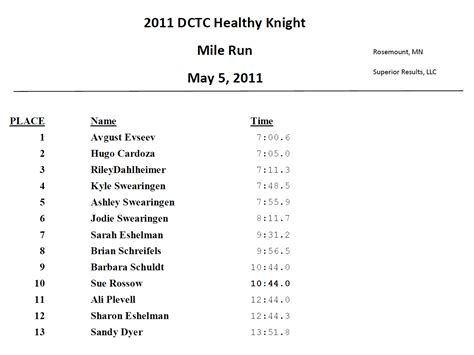 Runners & Walkers Unite @ Healthy Knight 5K/1 Mile | DCTC News