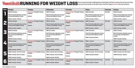 Running for weight loss – Corriendo para perder grasa ...
