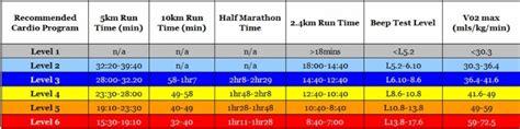 Running Time Predictor, Marathon, 10km, Half, 5km