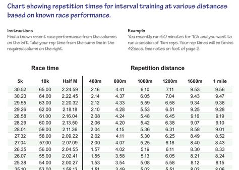 Running Training Plan   Interval Training Rep Times from ...