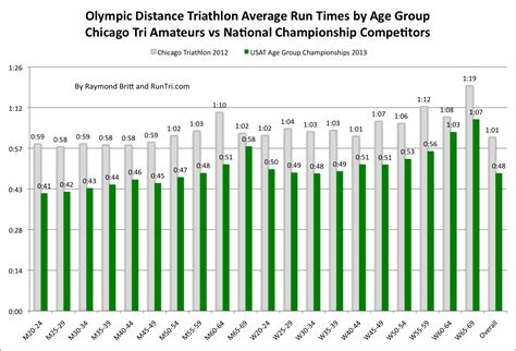 RunTri: Average Time to Finish an Olympic/International ...