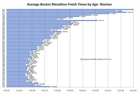 RunTri: Boston Marathon 2012 Results Analysis