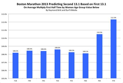 RunTri: Boston Marathon: Predicting Your Finishing Time ...
