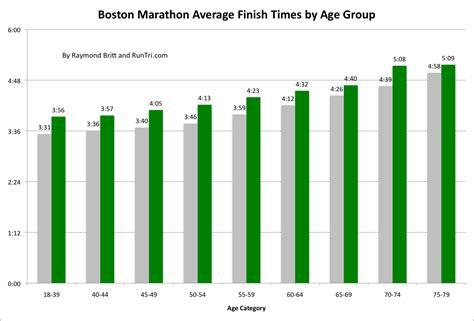 RunTri: Boston Marathon Results and Finish Times Analysis ...
