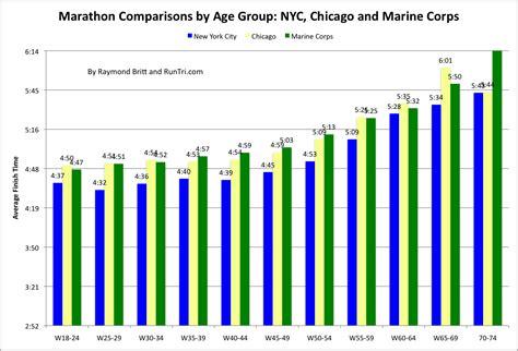 RunTri: Chicago Marathon 2011 Results Analysis