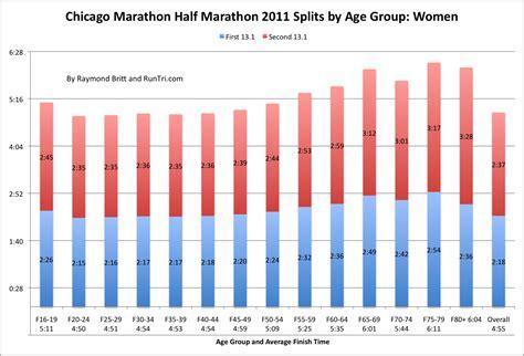 RunTri: Chicago Marathon Race Data Pace Charts: Every 5k ...