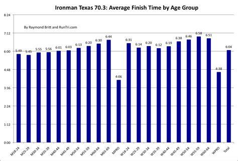 RunTri: Half Ironman 70.3 Texas Results Analysis
