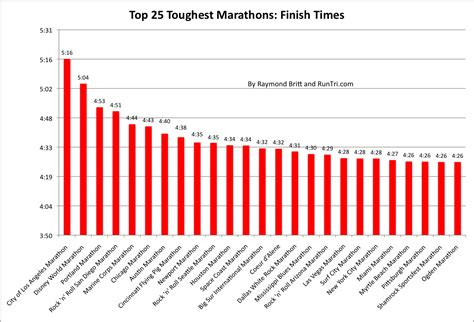 RunTri: How Much Time Does It Take to Finish A Marathon ...