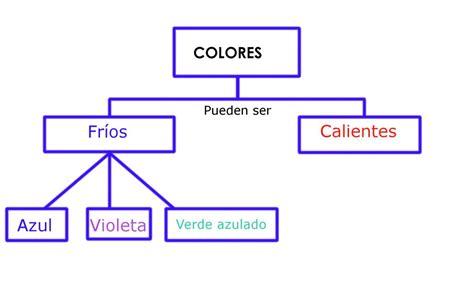 ᐅ ¿Cómo funciona un mapa conceptual? ️ » Cómo Funciona