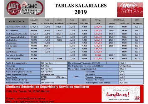 S. S. U.G.T. LOOMIS MURCIA: TABLAS SALARIALES 2019 ...