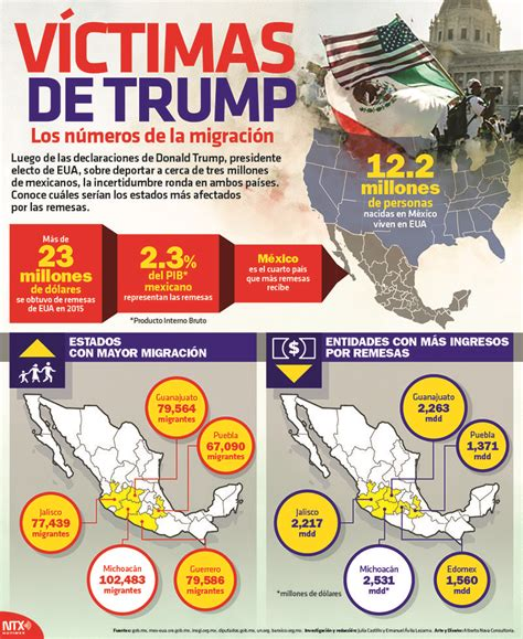 #SabíasQue el 2.3% del Producto Interno Bruto mexicano lo ...