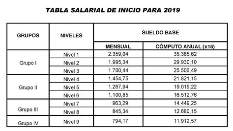 Salarios definitivos para 2018, y salarios de inicio para ...