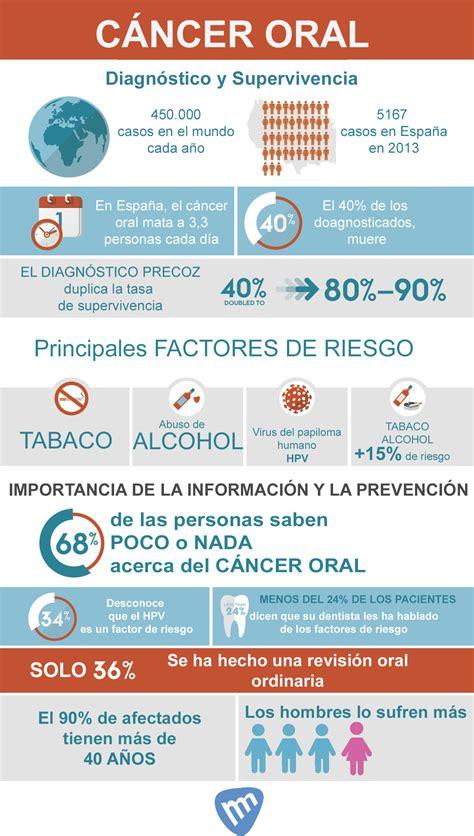 Salud y cáncer oral   Clínica dental Marhuenda y Navarro ...