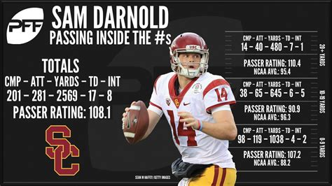 Sam Darnold: Special in crunch time | NFL Draft news and ...