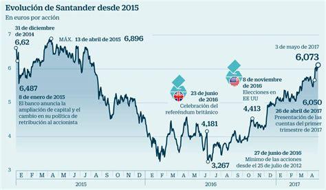 Santander, a punto de alcanzar el precio de la ampliación ...