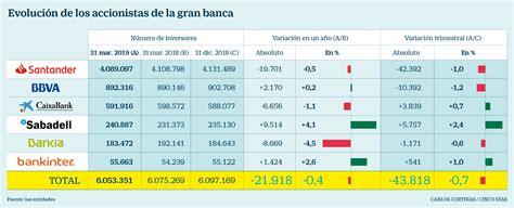 Santander pierde más de 100.000 accionistas tras relegar ...
