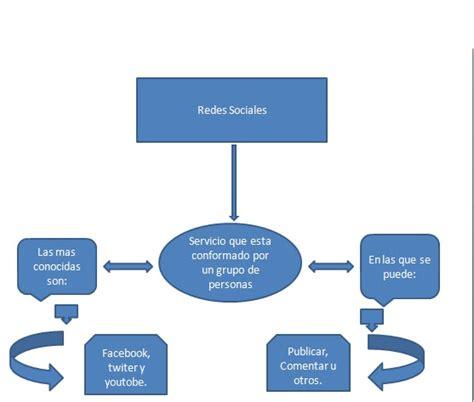 SANTIAGO TECNICO SISTEMAS: Mapa conceptual  Redes Sociales