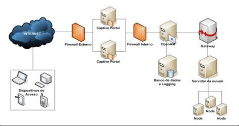 são geral da arquitetura de controle do sistema CEP. O ...