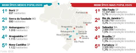 São Paulo ultrapassa 11 milhões de habitantes; Sudeste tem ...