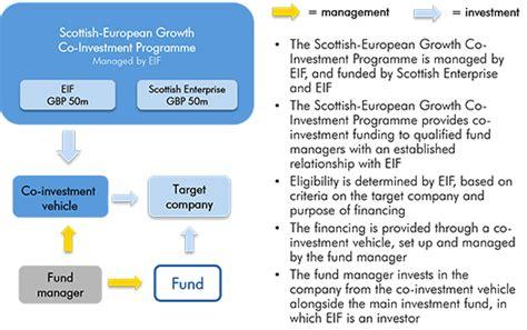Scottish European Growth Co Investment Programme