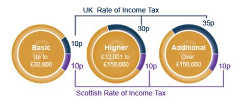 Scottish Rate of Income Tax Calculator   Parliamentary ...