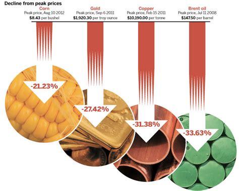 ¿Se han enfriado los precios de las materias primas?   Rankia