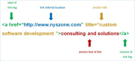 Search Engine Optimization: Anchor Text