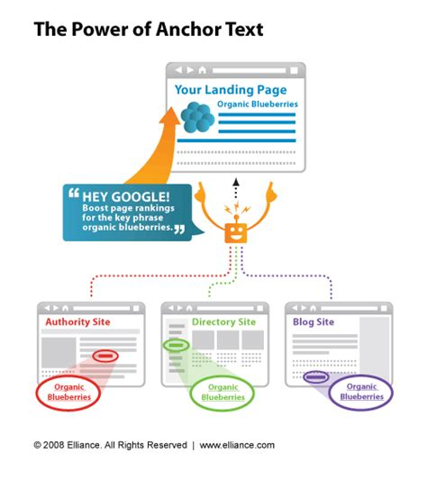 Search Illustrated: The Power Of Anchor Text