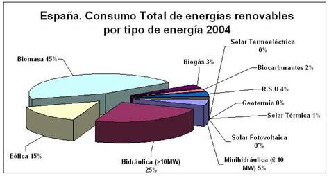 Sector secundario España: Fuentes de Energia