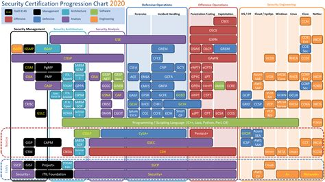 Security Certification Progression Chart 2020 — TechExams ...