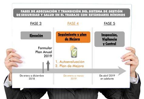 Seguimiento y plan de mejora: Fase 4 de transición del SG SST
