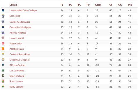 Segunda División: resultados y tabla de posiciones de la ...