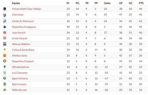 Segunda División: Tabla de posiciones tras los resultados ...