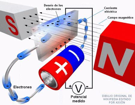 Sensores y actuadores: Sensores de corriente de efecto Hall.
