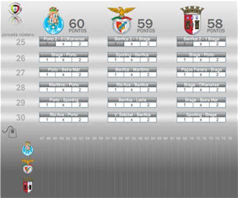 Sentir Benfica Vencer: Simulador de resultados da Liga ...