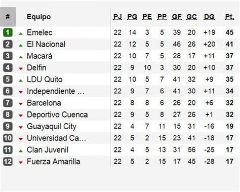 Serie A de Ecuador: ver fixture, tabla de posiciones y ...