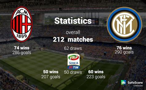 Serie A TIM 12th round: Derby della Madonnina – AC Milan ...