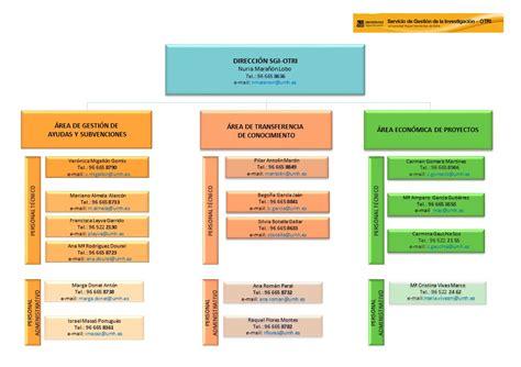 Servicio de Gestión de la Investigación – OTRI » Directorio