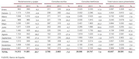 Servicio Reclamaciones Banco de España  II    Rankia