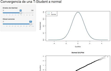 Shiny RStudio: convergencia de una distribución T Student ...