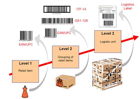 Shipping Container Labeling guide   Kurt Hatlevik ...