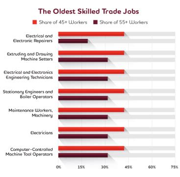 Should You Trade College for Trade School? – The Student ...