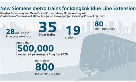 Siemens se adjudica un nuevo contrato ferroviario en Bangkok